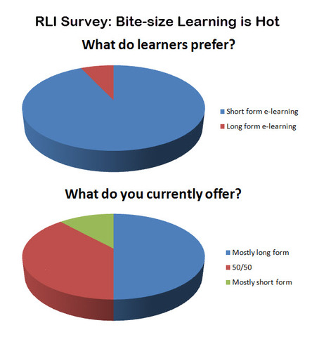 Preliminary findings indicate that e-learners want bite-size learning but online workplace modules are mainly still long-form.