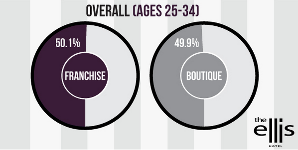 Nearly half of young Americans prefer the accommodations of boutique hotels.