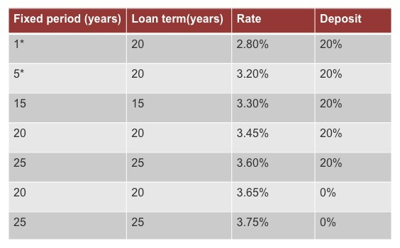 *The one and five-year fixed rate deals become variable and then are capped + 1% from initial rate. Rates may vary depending on the loan amount, location of the property and the profile of the client
