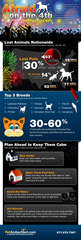 Keeping Pets Safe this July 4th Holiday