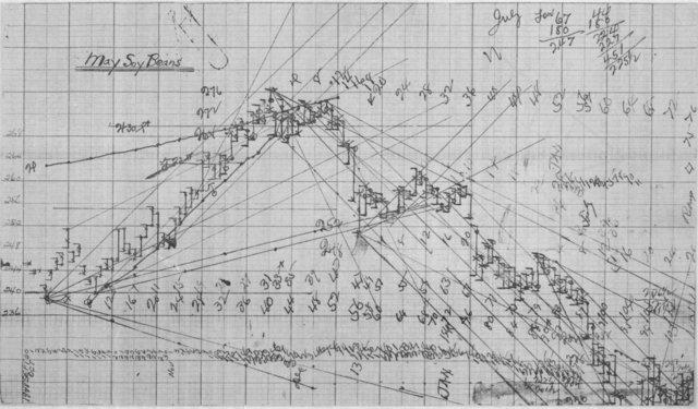 Fig. 1: W.D. Gann's 1949 Bean Chart