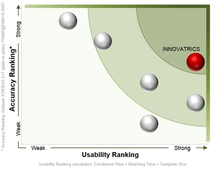 INNOVATRICS upholds its TOP position in leading biometric evaluations