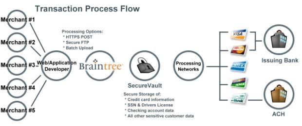 Braintree Payment Solution's Multi Merchant Transaction Process Flow