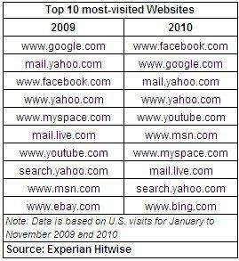 Top 10 Most Visited Websites