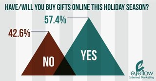Eyeflow Discovers that Over Half of All Holiday Shoppers Will Skip Waiting In-Line in Favor of Shopping Online This Seas…