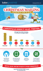 Christmas mailing – a super busy time of year claims mailing house Baker Goodchild
