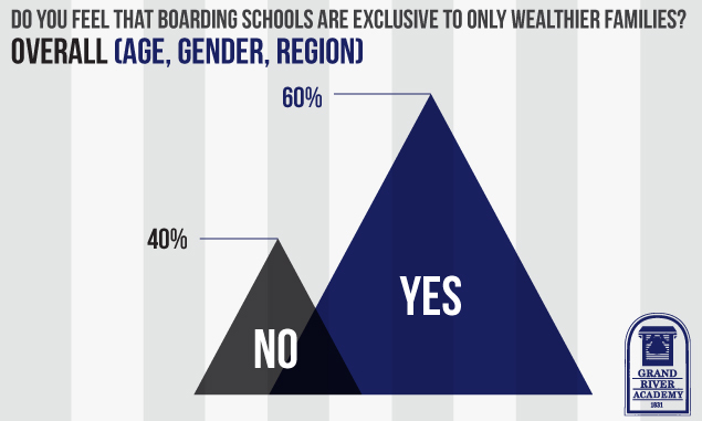 Uncover some of the emerging trends about parents view the affordability of a boarding school education.