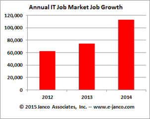 2015 Janco Associates, Inc. IT Salary Survey shows that IT salaries move up almost 3%