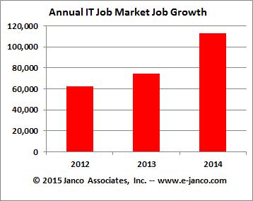 Annual IT Job Market Growth