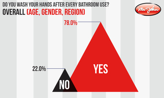 Mr. John Discovers 78% of Americans Wash Their Hands