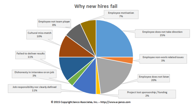 Why New IT Hires Fail