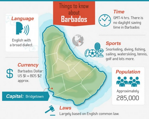 Get to know the island country of Barbados with help from The Maritime Explorer.
