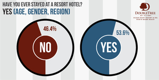 DoubleTree Ocean Point Resort & Spa Finds That Half of All Americans Have Stayed at a Resort Hotel
