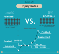 Injury Rates.