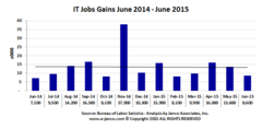 IT Job Market Growth by month