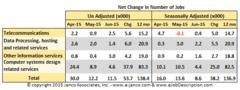 IT Jobs by BLS job classification