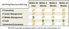 CIO Hiring Plans
