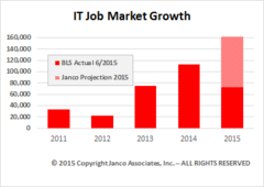 Projected IT Job Market Growth