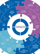 The Opace integrated approach to SEO and digital marketing