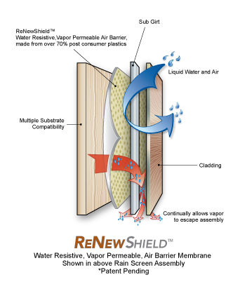 ReNewShield, Water Resistive, Vapor Permeable, Air Barrier Membrane Shown in Air Barrier Assembly