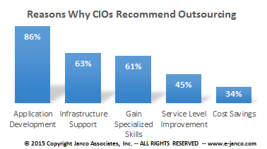 Why CIOs chose to outsource