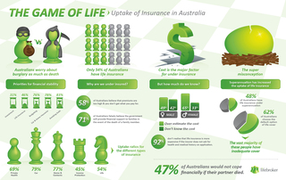 The Game of Life - Uptake of Insurance in Australia from Lifebroker