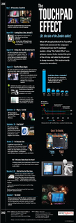The #TouchPad Effect: Infographic
