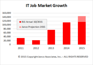 IT Job Growth Slowing according to Janco Assoicates