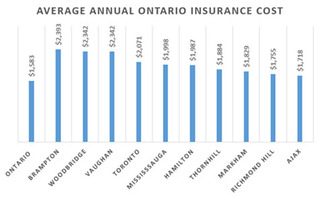 Shop Insurance Canada Explains Why Auto Insurance Rates Are So High In Greater Toronto Area