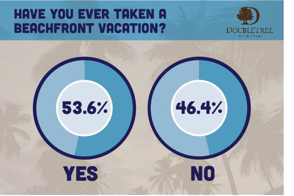 Explore the results of the latest survey from Ocean Point Resort & Spa by visiting their blog.