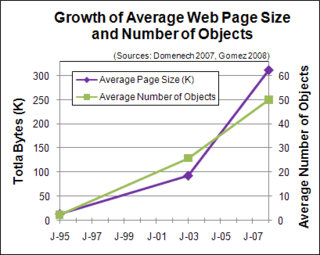 Website Optimization: Average Web Page Size Triples Since 2003