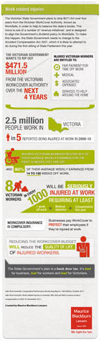 Worksafe Work Related Injuries