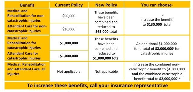 Shop Insurance Canada Explains if Ontario Auto Insurance ...