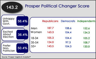 Prosper's Political Changer Score Identifies Voters Unhappy with Government, Excited for Election and Looking for C…