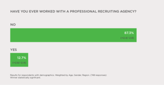OpenArc Uncovers that Most IT Professionals Have Never Worked with a Professional Recruiting Agency