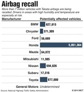 source: http://hamodia.com/2014/10/27/law-firm-won-toyota-safety-settlement-targets-takata-air-bags/