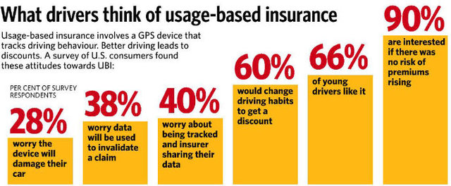 Auto Tech Report – Usage Based Insurance (UBI) to point out that there will be 142 million global customers utilizing usage based insurance by 2023.