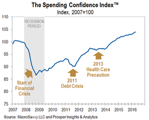 New Spending Confidence Index Makes Consumers Focus of the Equation