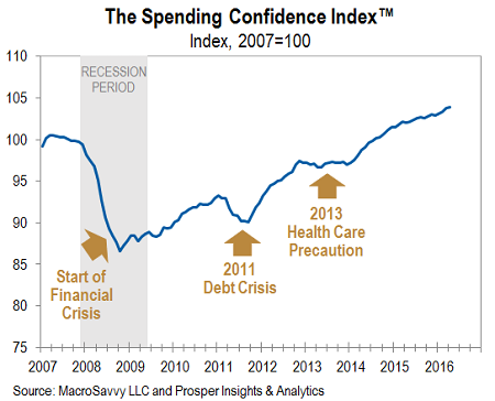 Spending Confidence Index