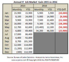 IT job market improves with 34,200 jobs added in June and median  IT salaries edging up according to Janco Associates