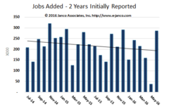 Monthly IT Job Market Growth