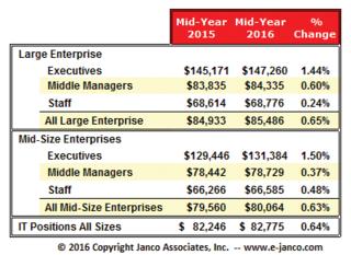 Median IT Salary is $82,775 in Janco Associates Mid-Year IT Salary Survey