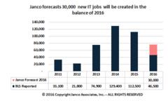 IT Job Market Growth Forecast
