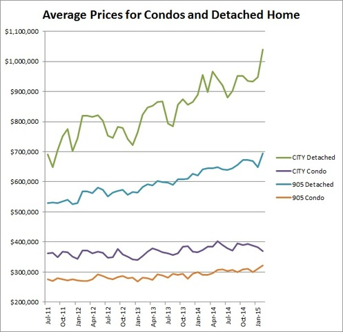 The current spiraling house prices in Toronto make for an unclear market. Shop Insurance Canada says while long terms investments would not be prudent, recent figures suggest short term...