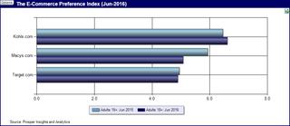 New Prosper Index Shows E-Commerce Loyalty Down for Macys.com, Flat for Target.com
