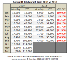 Lower job market growth forecast by Janco