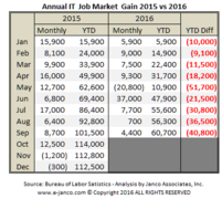 YTD IT Job Market Growth