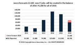 Janco IT Job Market Growth Forecast