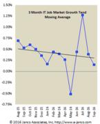 IT Job Market Hiring Trends