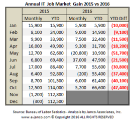 Prospects for IT Pros job market growth are not bright